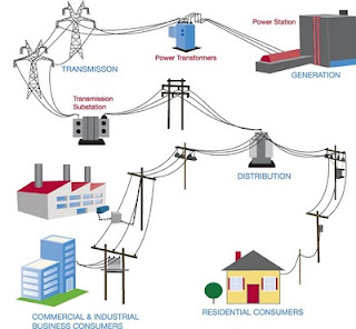 Grid Level Energy Storage | XenogyRE