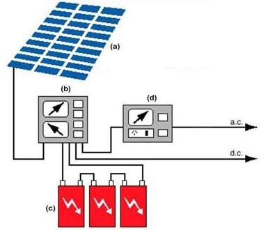 Stand-alone PV system (Source: http://www.top-alternative-energy-sources.com)-edited