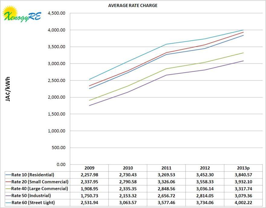 JPS rates 2009-2013