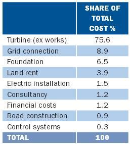 Wind Capital Cost Structure