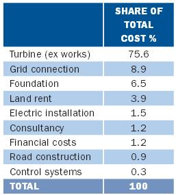 Wind Capital Cost Structure