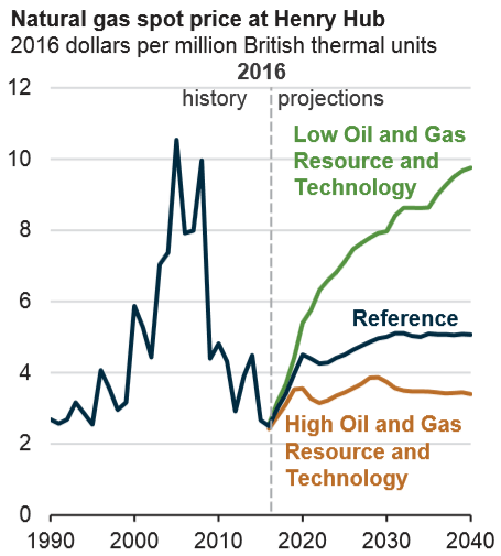 natural gas price projections